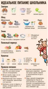 Режим питания школьника