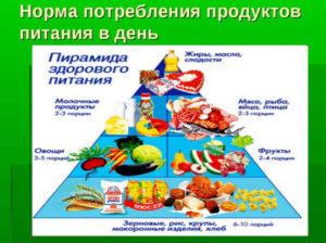 Суточное потребление продуктов для ребенка