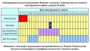 Календарный способ от беременности