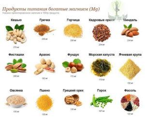 Пищевые источники марганца